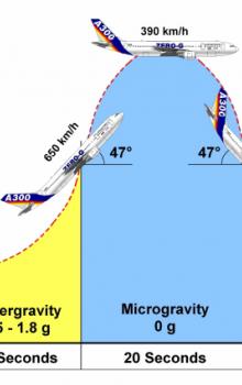 Průběh parabolického letu.