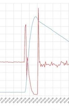 Grafický výstup zachycených dat – zrychlení a výška v závislosti na čase.