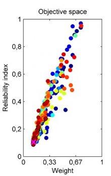 Vícekriteriální optimalizace - definiční obor návrhových proměnných vlevo a kompromisní řešení hmotnosti a spolehlivosti konstrukce vpravo.