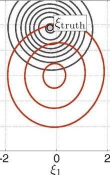 Porovnání apriorní a posteriorní funkce hustoty pravděpodobnosti pro páry proměnných získaných pomocí Bayesovského procesu.