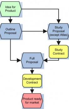 Schéma procesu posuzování projektového návrhu.