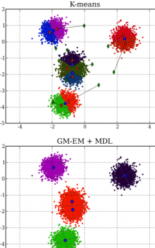 MDL-GMM clustering with automatic detection of number of clusters.