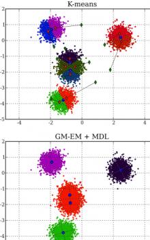 Klastrování MDL-GMM s automaickou detekcí počtu klastrů.