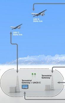 Komunikační koncept ESPRIT UAS.