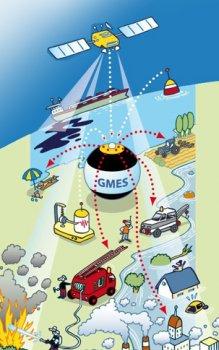 Schéma systému GMES.