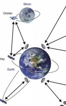 Analýza požadavků pro meziplanetární komunikaci.
