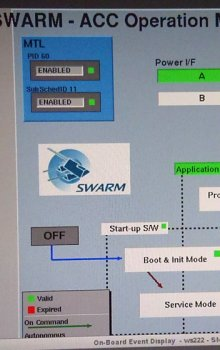 Display of the operation status of ACC1 on-board Swarm A spacecraft.