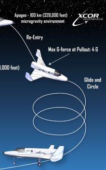 Lynx flight profile.
