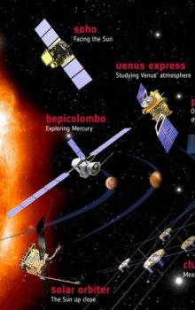 Schválené mise ESA k průzkumu sluneční soustavy.