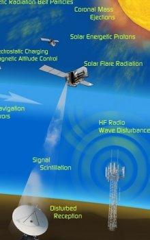 SWE: Monitorování a předpovědi kosmického počasí.